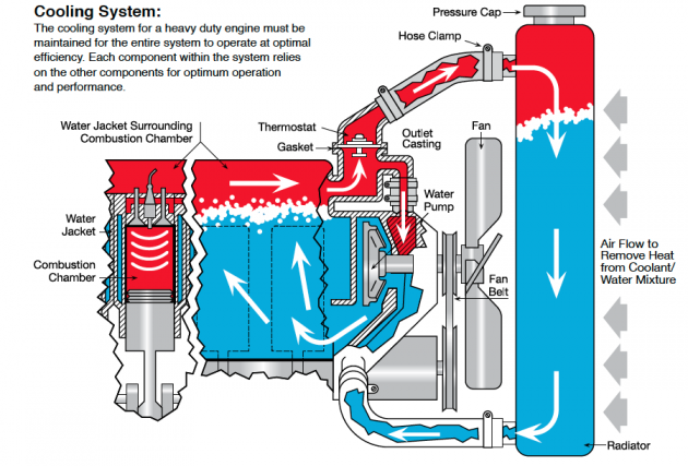 car engine cooling system diagram prestone release imagine so 630 rh towncenterauto com Ford Galaxies with 427 Engines 1969 Camaro 427 Engine Specs